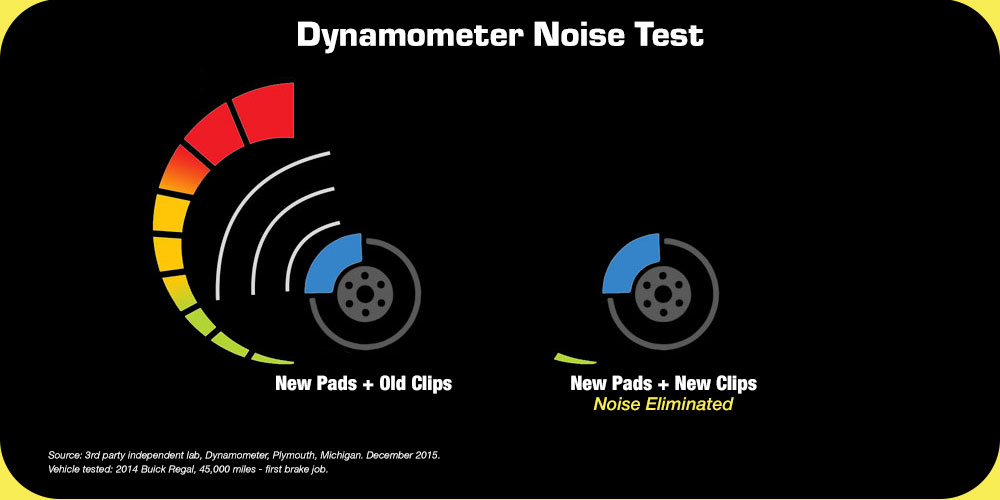 Dynamometer Noise Test of Brake Pad Clips